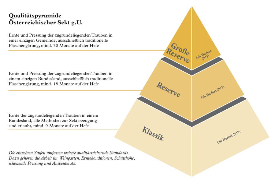 Sektpyramide